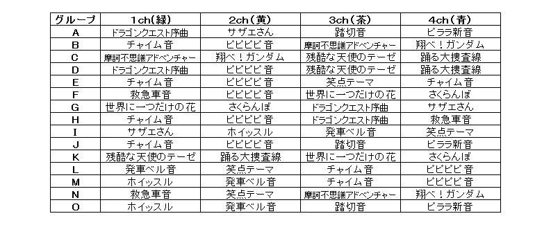 音色グループ一覧の図