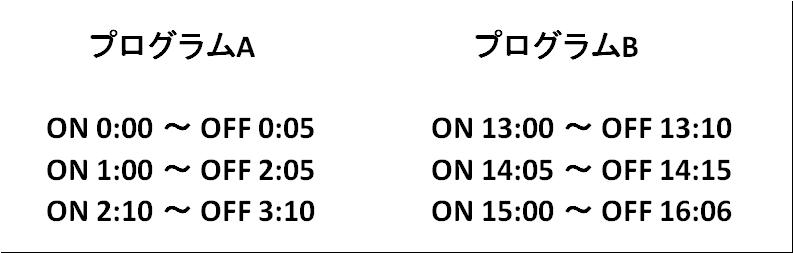 プログラム表の図